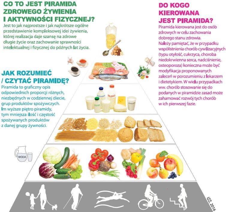 nowa piramida żywienia